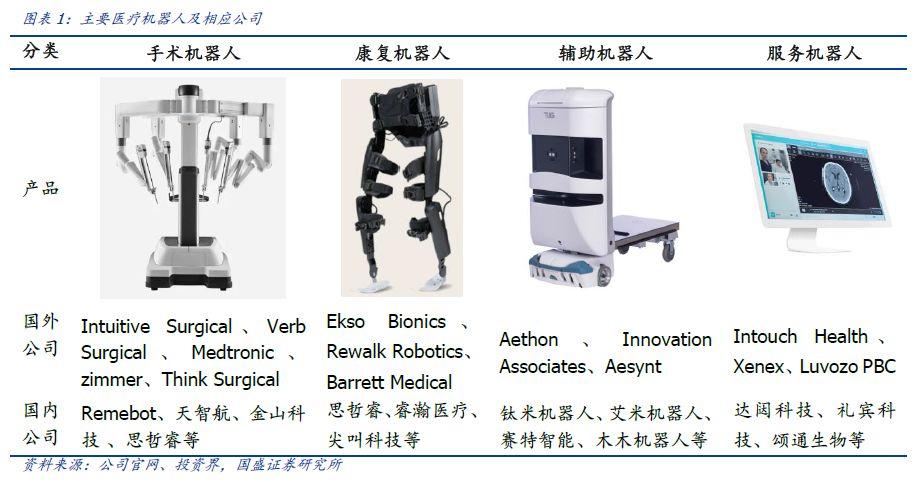 机器人:科创板系列之医疗机器人投资机会展望(图1)