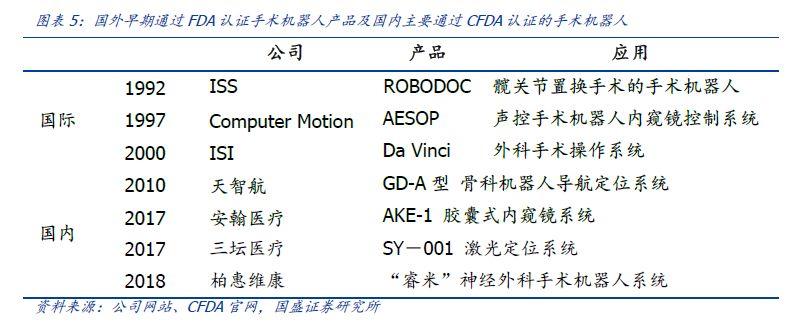 机器人:科创板系列之医疗机器人投资机会展望(图4)