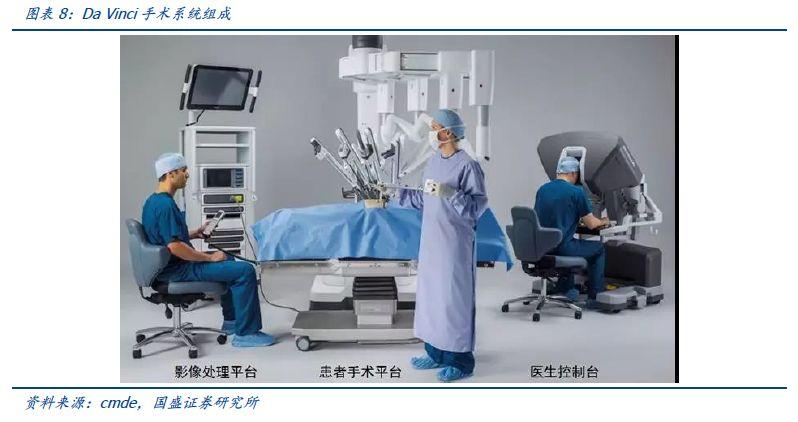 机器人:科创板系列之医疗机器人投资机会展望(图6)