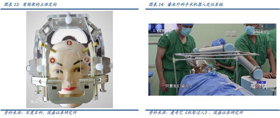 机器人:科创板系列之医疗机器人投资机会展望(图10)
