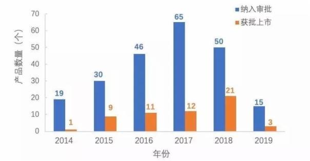 2019年Q1创新医疗器械特别审批有哪些新进展?(图1)