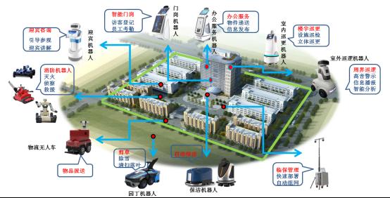 """2019-4-23-""""人机协作""""智能机器人应用——以智慧园区应用为例1908.png"""