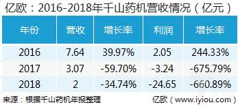 52家医疗器械公司2018年度业绩:迈瑞领跑 千山药机成最大黑马(图5)