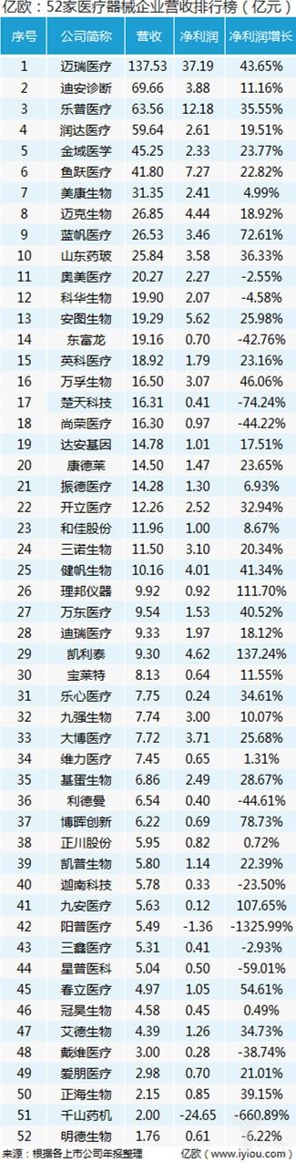 52家医疗器械公司2018年度业绩:迈瑞领跑 千山药机成最大黑马(图6)