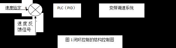 1-基于PLC的交流电机速度控制系统设计1620.png