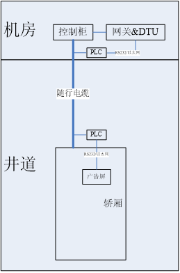 3-电梯物联网井道传输方案研究2797.png