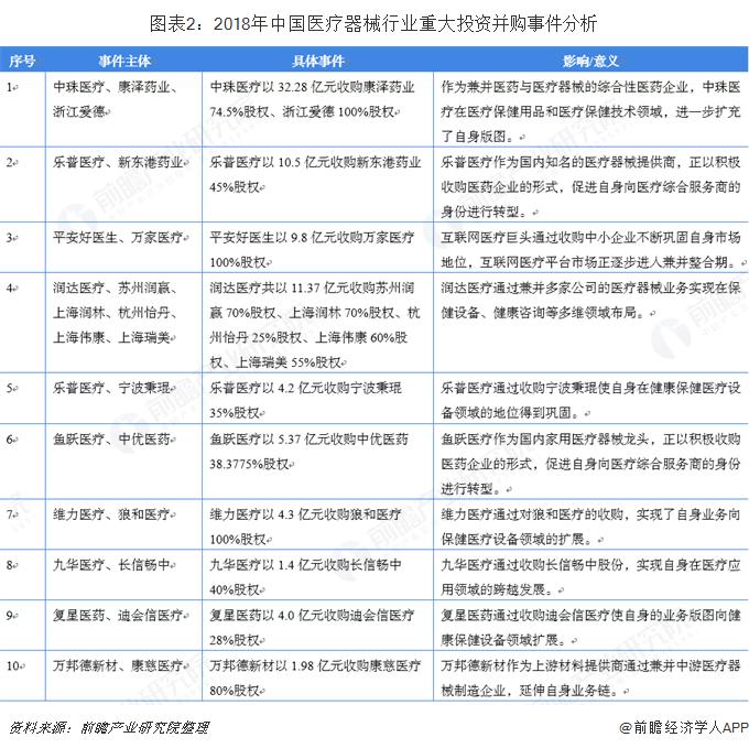 中国医疗器械行业市场分析与发展趋势 并购成为热潮(图2)