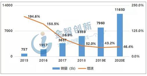 中国协作机器人销量.jpg