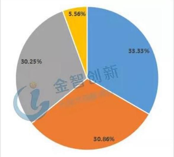 国内协作机器人融资分布.png