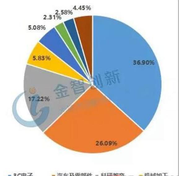 国内协作机器人产品分布.png