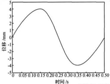 伺服系统运动曲线图.png