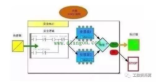 安全型PLC
