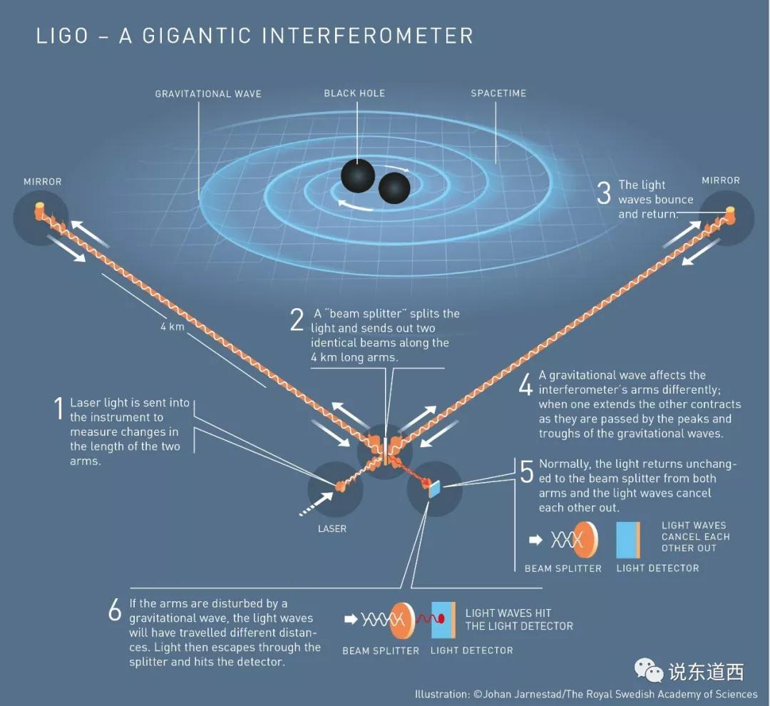 LIGO-引力波的验证.jpg