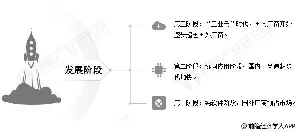 工业软件发展