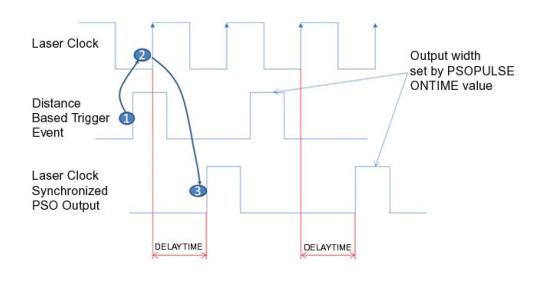 PSO输出脉冲同步时钟信号时序(考虑DelayTime影响情况下).png