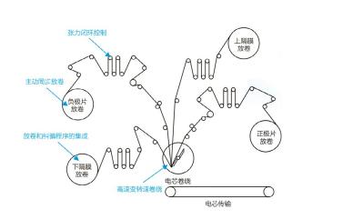 锂电池卷绕机工艺流程示意图.png
