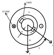 2-永磁同步电机的能量转换简析750.png