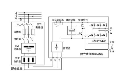 图 4 独立式伺服驱动器的系统架构.png