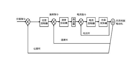 图 1 伺服驱动系统原理框图.png