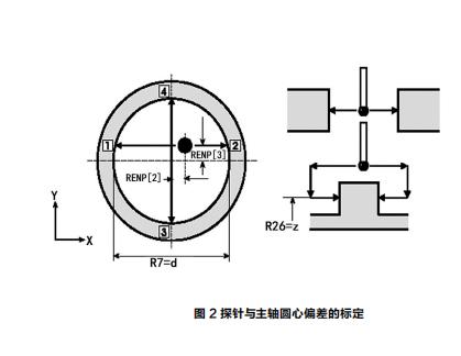 图 2 探针与主轴圆心偏差的标定.png