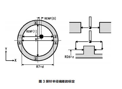 探针半径偏差的标定.png
