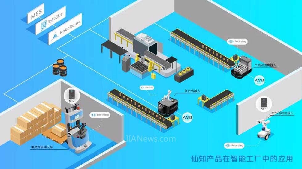 仙知产品工场的实行运用.jpg