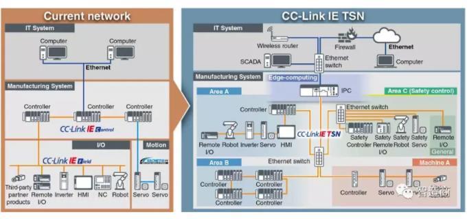 CC-Link IE TSN1.jpg
