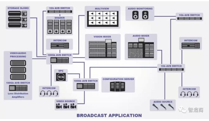 论 OPC UA 和 TSN 对总线技术发展的作用.jpg