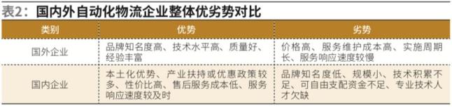 国内外物流装备制造企业优势对比.png