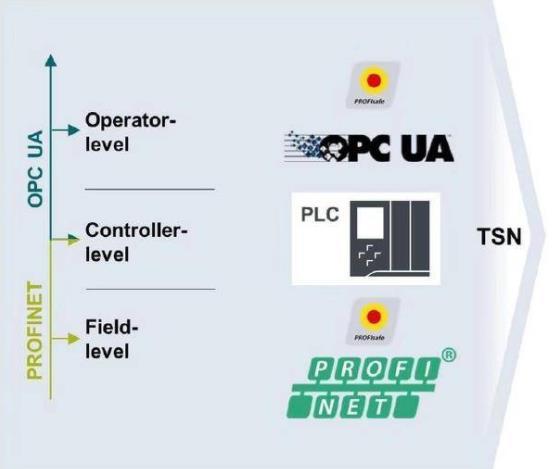 TSN在工业场景的应用.jpg