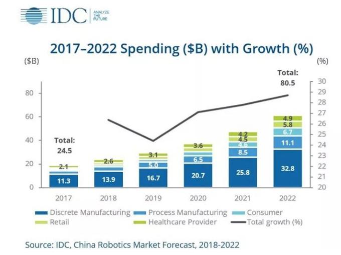 中国机器人复合年增长率.jpeg