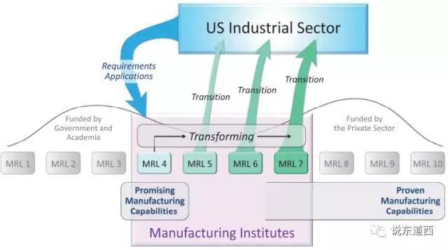 图2-通过技术产业化提高美国各个工业领域的制造能力.jpg