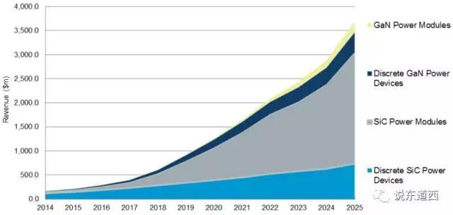 图3-举例:WBG未来将会迎来更为广泛的市场.jpg