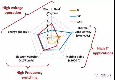 图4-WBG的技术优势分析.jpg