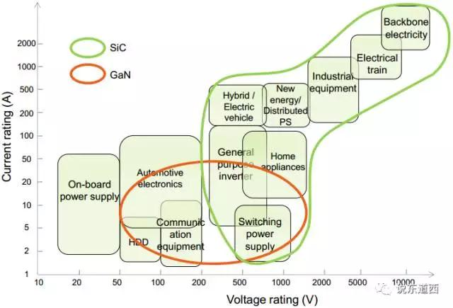 图5-WBG的技术应用范围.jpg