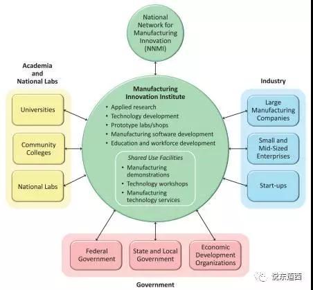 图6-NNMI的生态系统构成.jpg