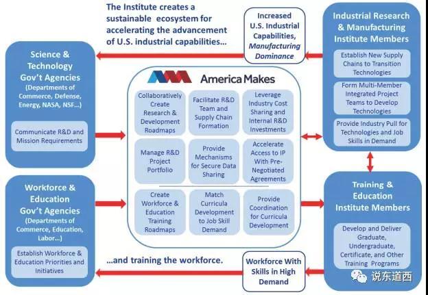 图7-首个MII-AmericaMakes旨在构建生态系统.jpg
