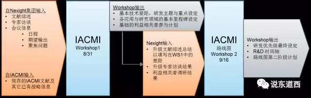 图10-IACMI由Nexight集团提供咨询服务[7.jpg
