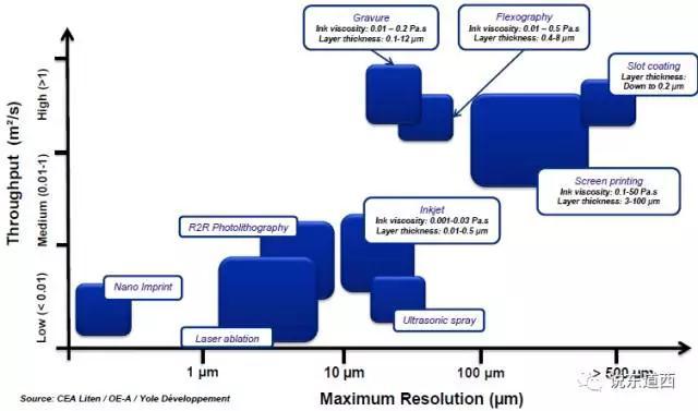 图13-NextFlex所需涉及的技术领域及.jpg