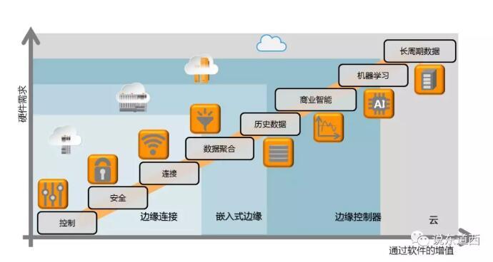 工业互联网整体连接层级.jpg