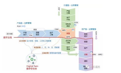 制造业数字主线与数字孪生.jpg