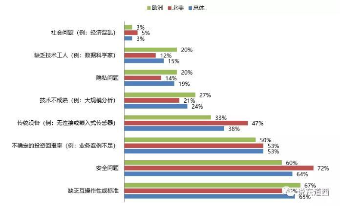 世界经济论坛关于工业互联网推进障碍的调研.jpg