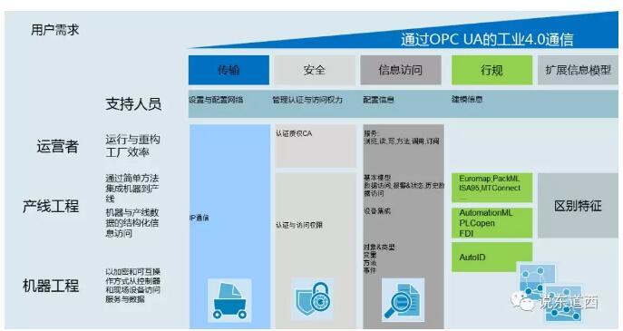 基于OPC UA的全集成.jpg