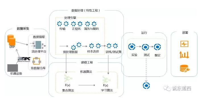 机器学习通过OPC UA获得有效的结构性数据.jpg