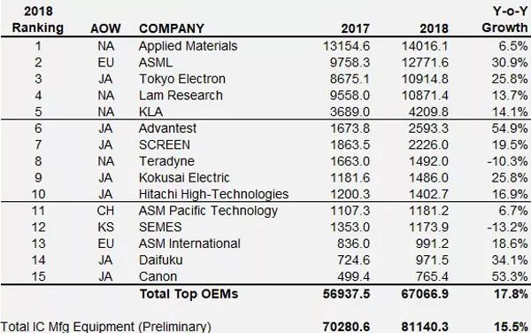 2018年全球半导体设备厂商营收排名.jpg