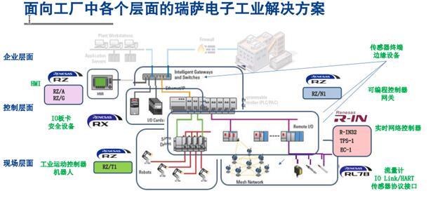 瑞萨电子工业互联解决方案