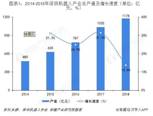 深圳机器人产业发展现状.jpg