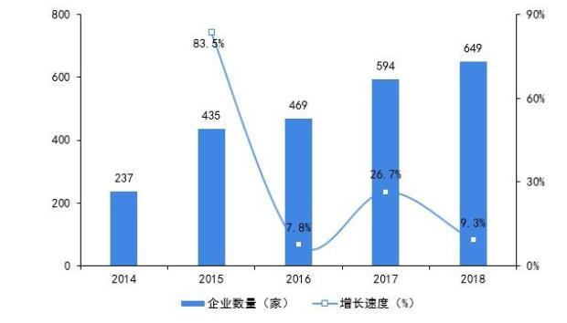 2014-2018年深圳机器人企业数量及增长速度.jpg