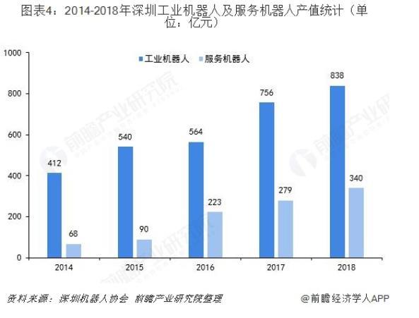 深圳机器人产值.jpg