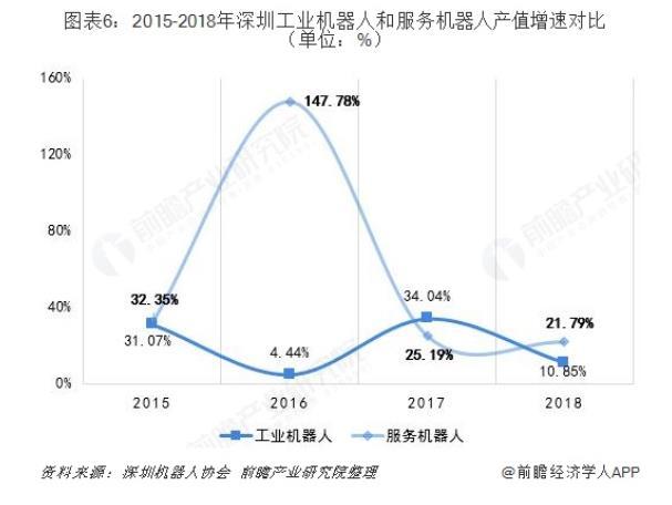 2015-2018年深圳工业机器人和服务机器人产值增速对比.jpg